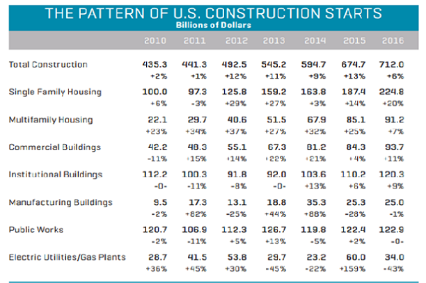 U.S Construction Starts in billions_recent years