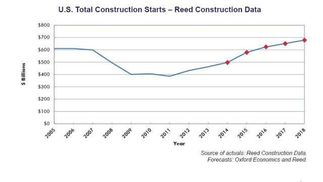 total-us-construction-starts_reed construction